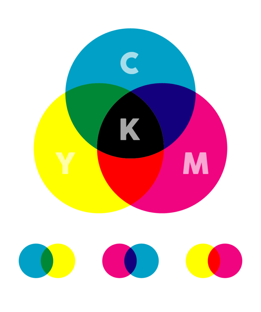 Cmyk Rgb And Pms Explained The Glow Studio